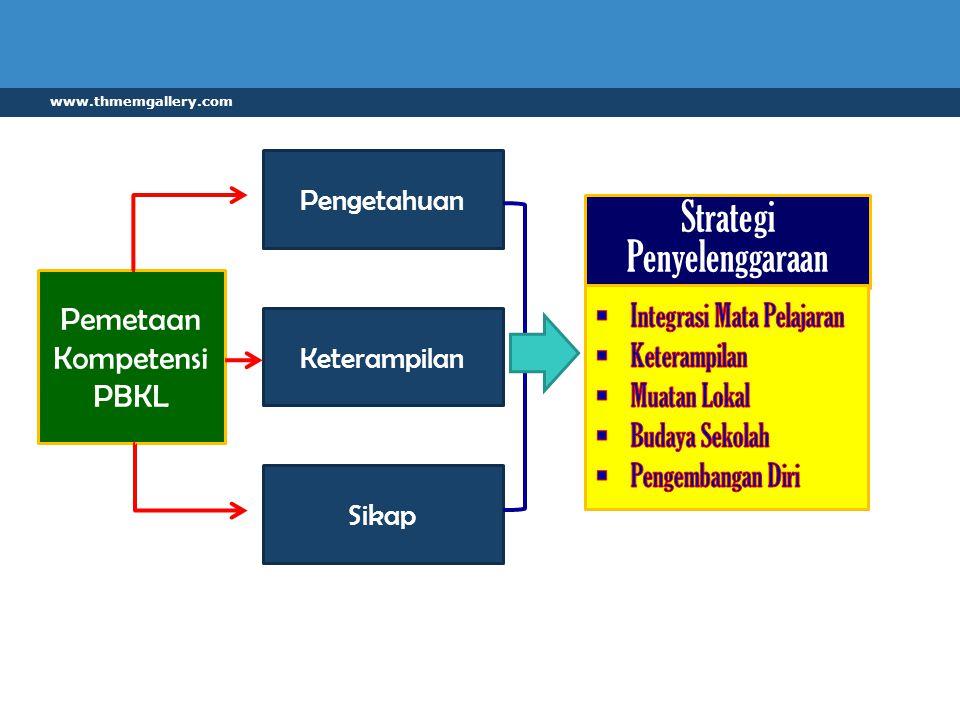 Strategi Penyelenggaraan Pemetaan Kompetensi Integrasi Mata Pelajaran