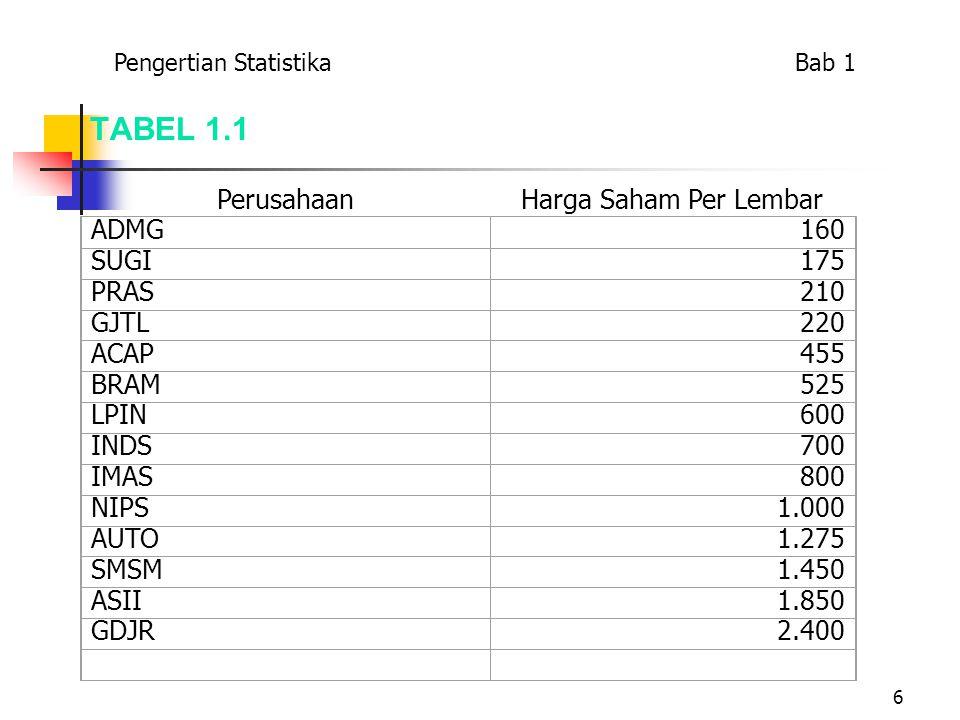 TABEL 1.1 Perusahaan Harga Saham Per Lembar ADMG 160 SUGI 175 PRAS 210