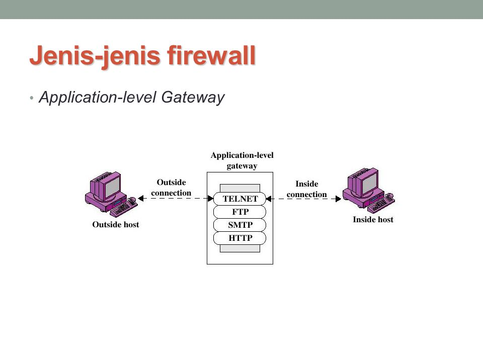 Jenis-jenis firewall Application-level Gateway