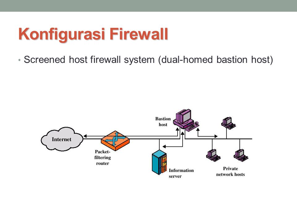 Konfigurasi Firewall Screened host firewall system (dual-homed bastion host)