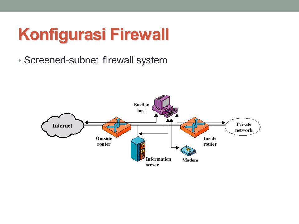 Konfigurasi Firewall Screened-subnet firewall system