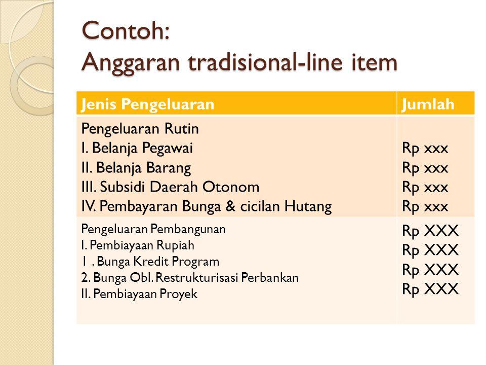 Contoh: Anggaran tradisional-line item