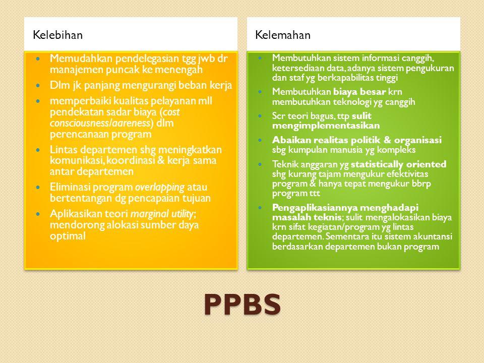 PPBS Kelebihan Kelemahan
