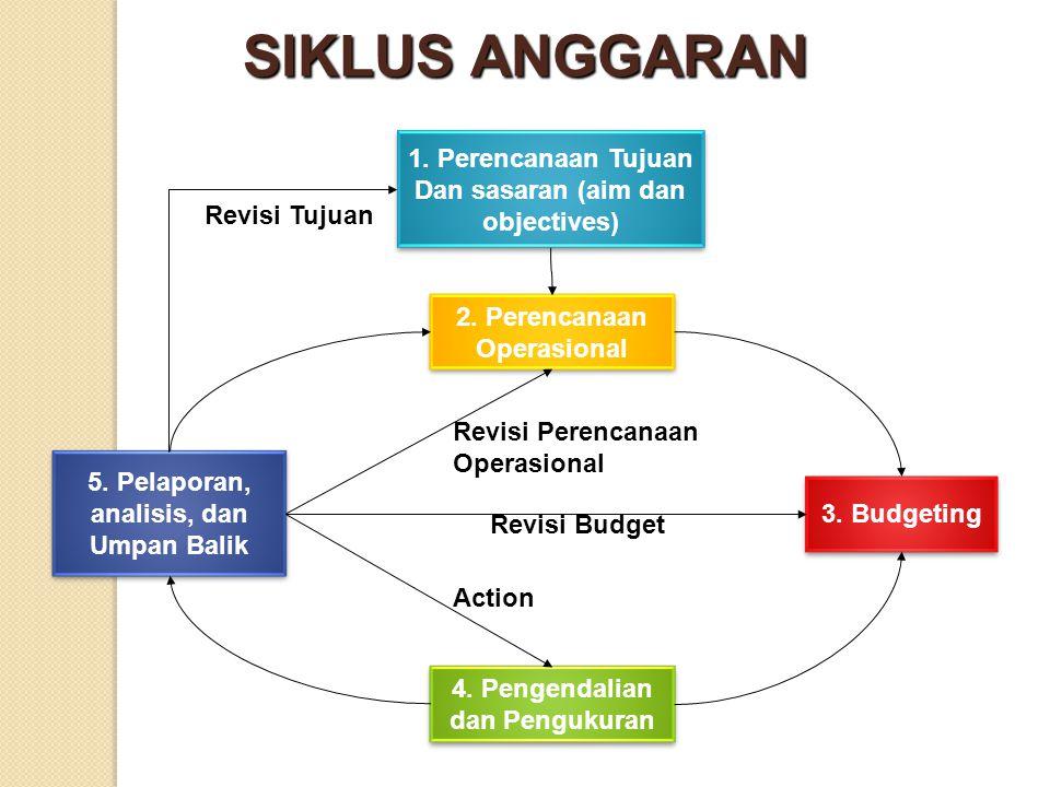 SIKLUS ANGGARAN 1. Perencanaan Tujuan Dan sasaran (aim dan objectives)