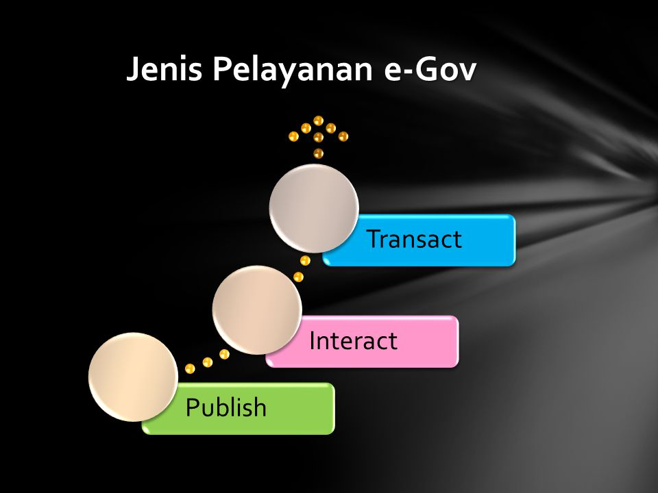 Jenis Pelayanan e-Gov Publish Interact Transact