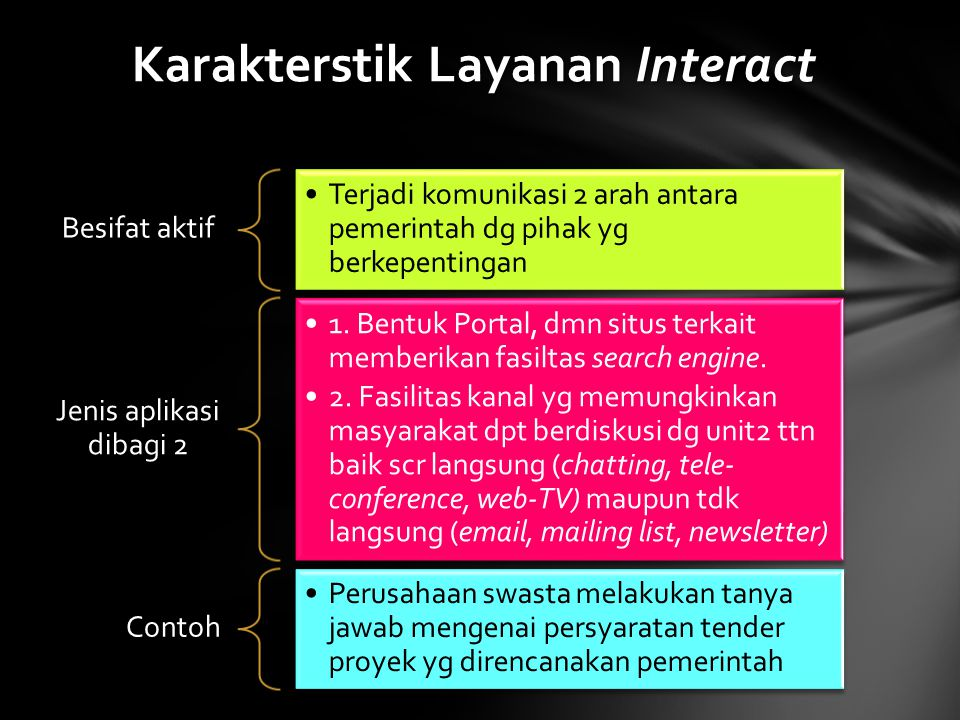 Karakterstik Layanan Interact