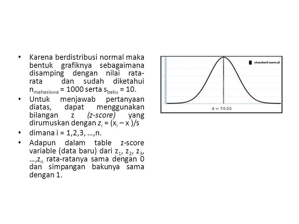 Karena berdistribusi normal maka bentuk grafiknya sebagaimana disamping dengan nilai rata-rata dan sudah diketahui nmahasiswa = 1000 serta sbaku = 10.
