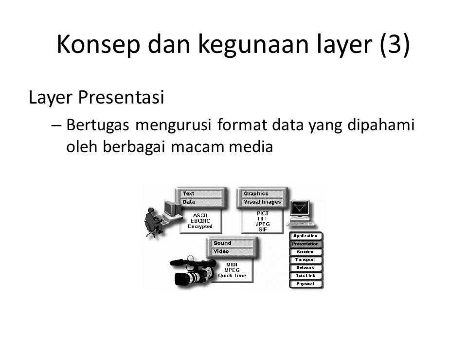 Konsep dan kegunaan layer (3)