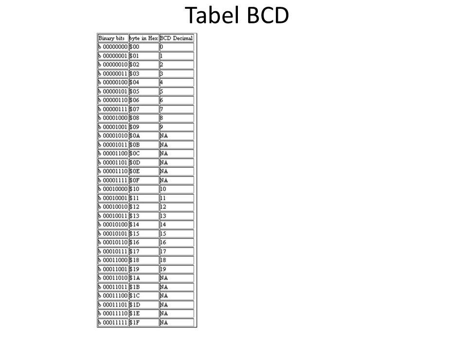Tabel BCD