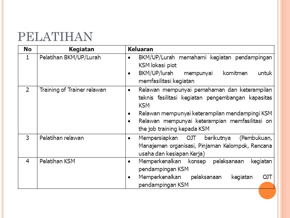 PELATIHAN No Kegiatan Keluaran 1 Pelatihan BKM/UP/Lurah