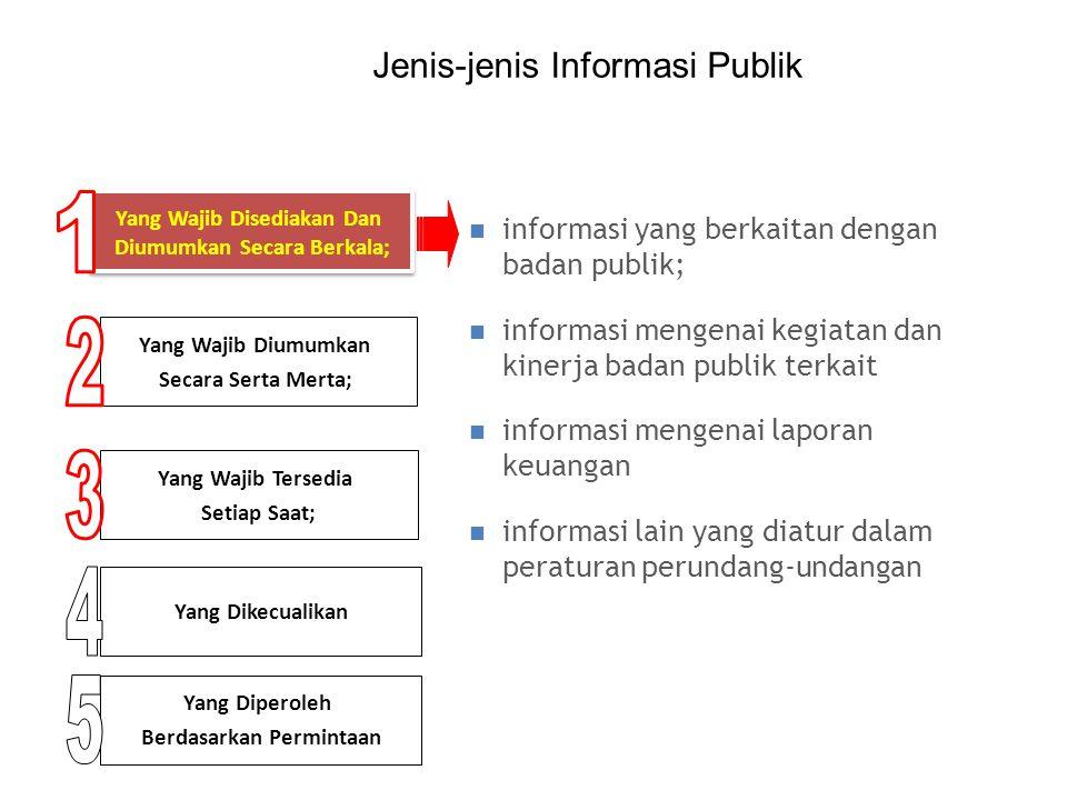 1 2 3 4 5 Jenis-jenis Informasi Publik
