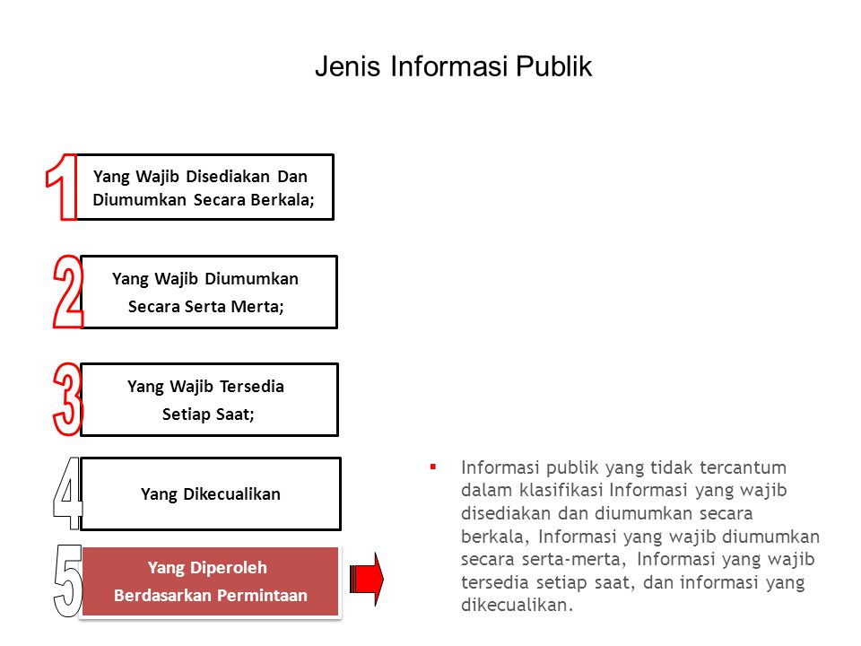 1 2 3 4 5 Jenis Informasi Publik Yang Wajib Disediakan Dan