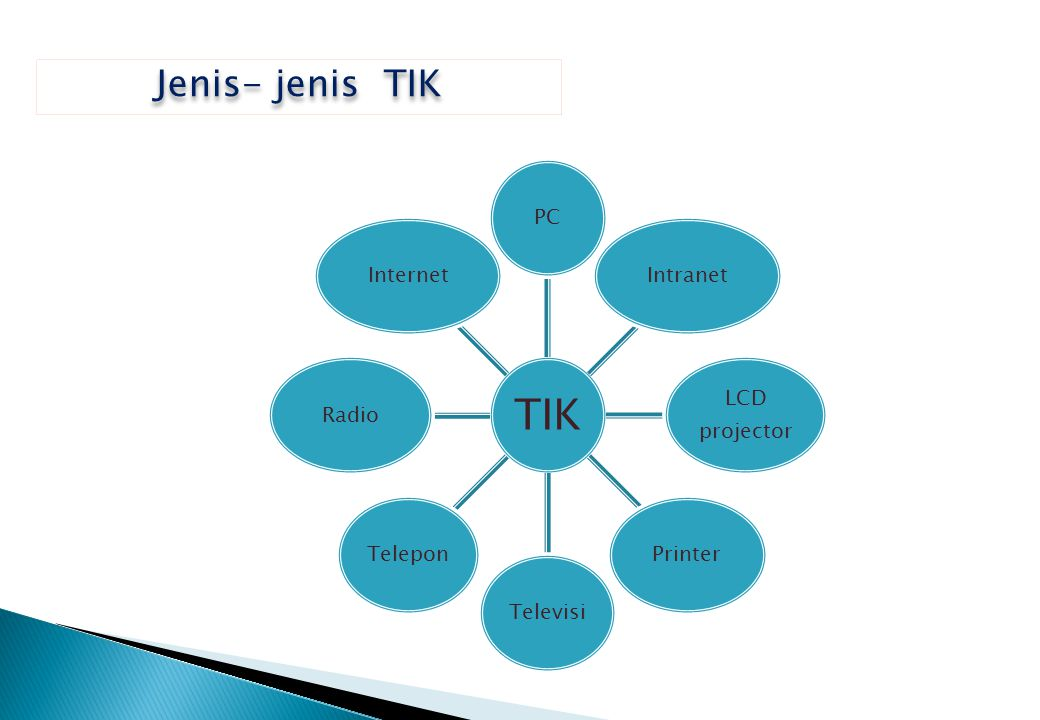 TIK Jenis- jenis TIK PC Intranet LCD projector Printer Televisi