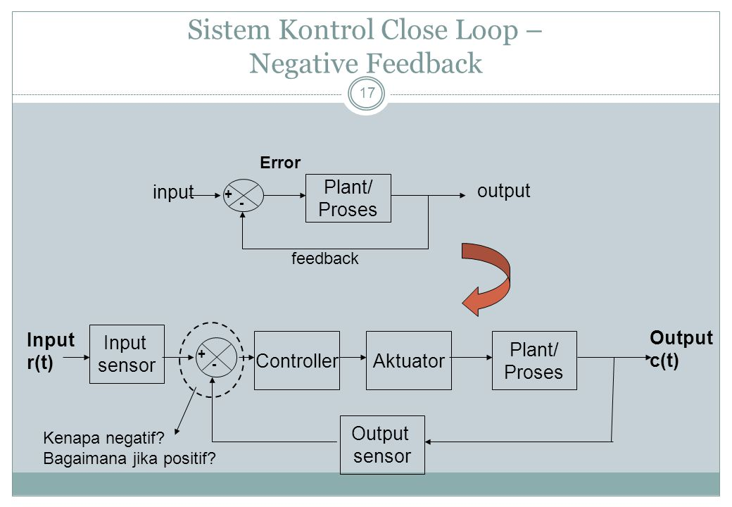 Sistem Kontrol Close Loop – Negative Feedback