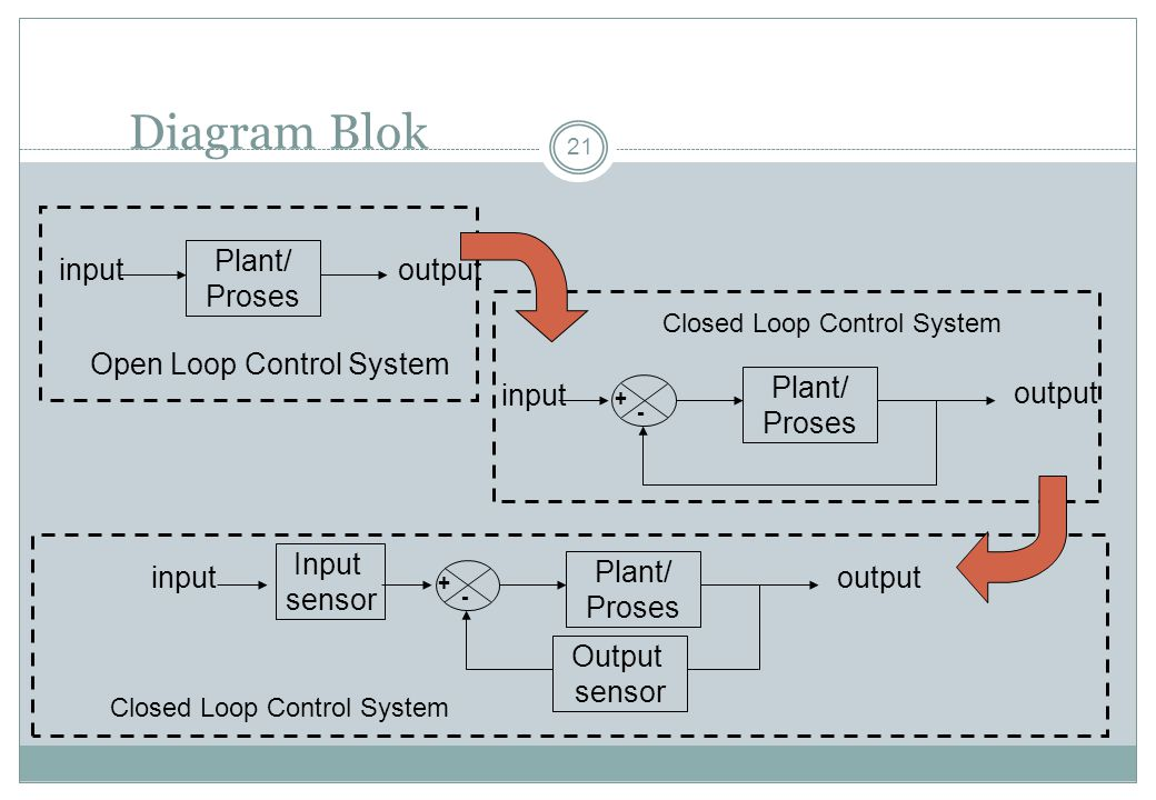 Diagram Blok Plant/ Proses input output Open Loop Control System
