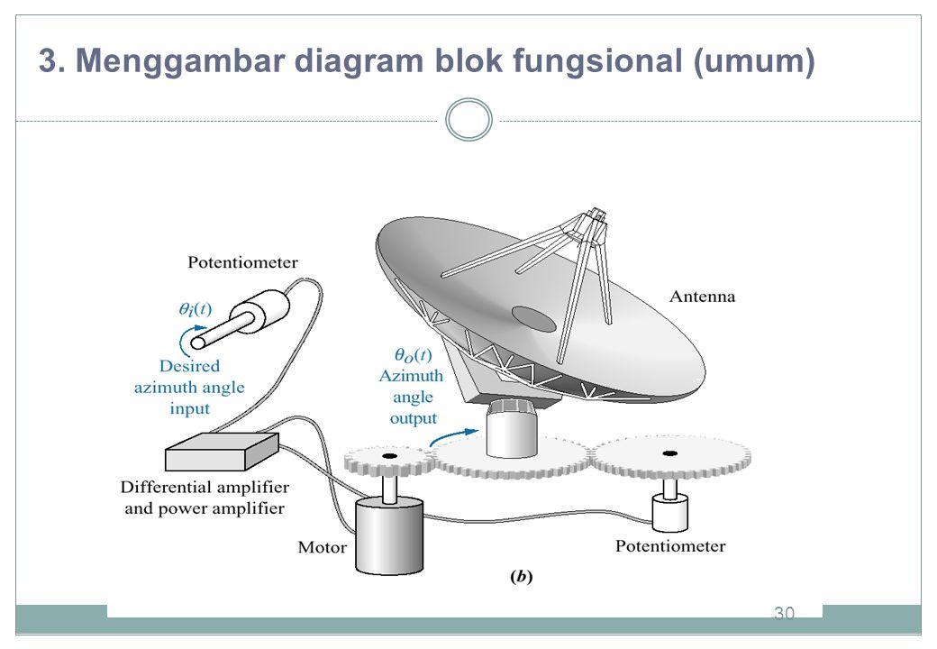 3. Menggambar diagram blok fungsional (umum)