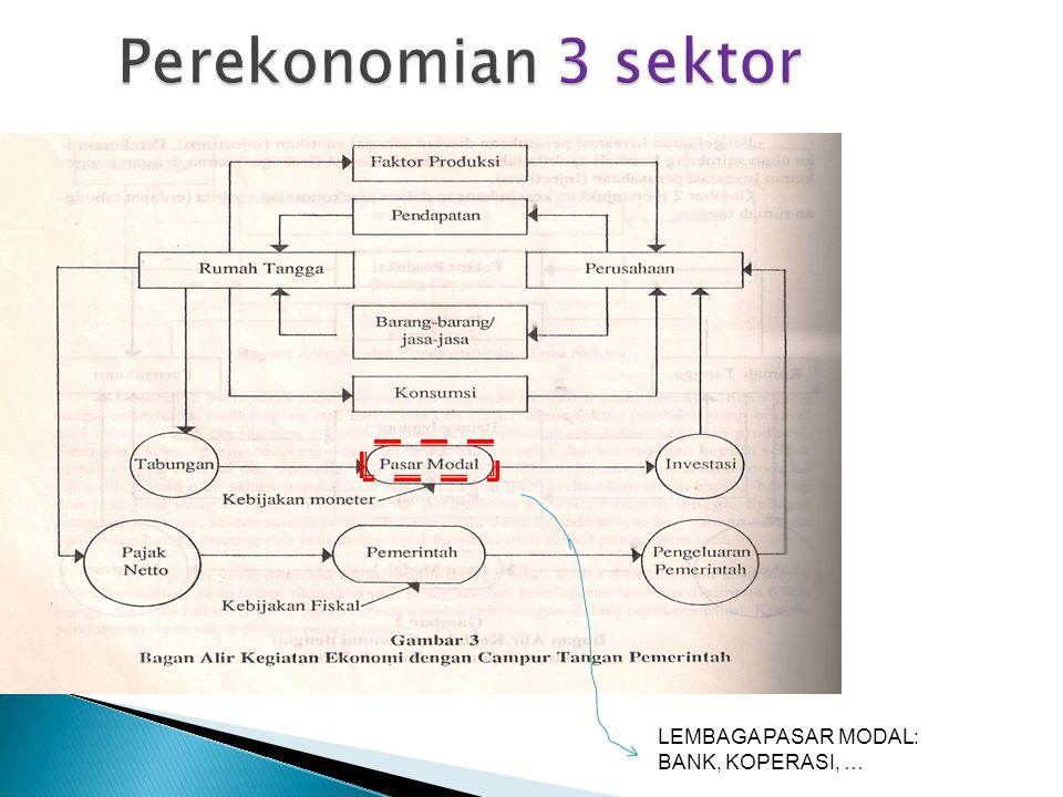 Perekonomian 3 sektor LEMBAGA PASAR MODAL: BANK, KOPERASI, …