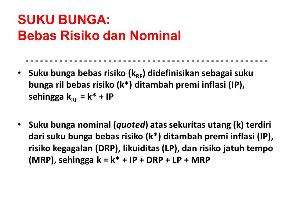SUKU BUNGA: Bebas Risiko dan Nominal