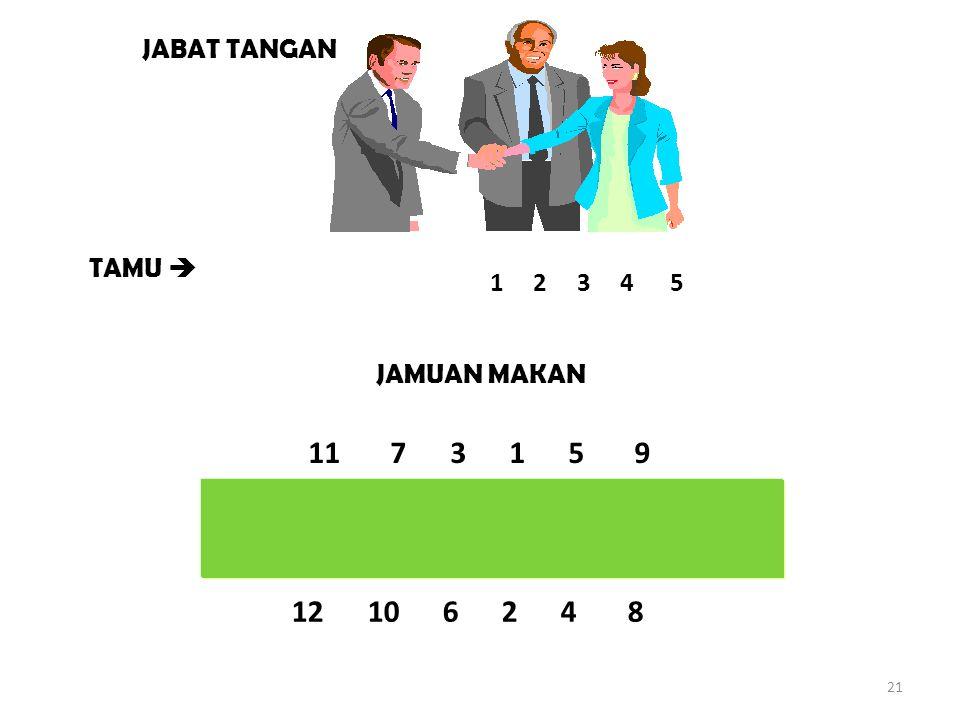 JABAT TANGAN TAMU  1 2 3 4 5. JAMUAN MAKAN. 11 7 3 1 5 9.