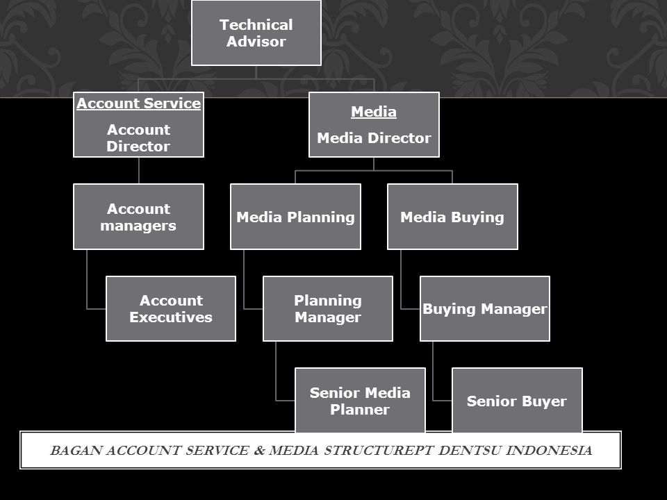 Bagan Account Service & Media StructurePT Dentsu Indonesia