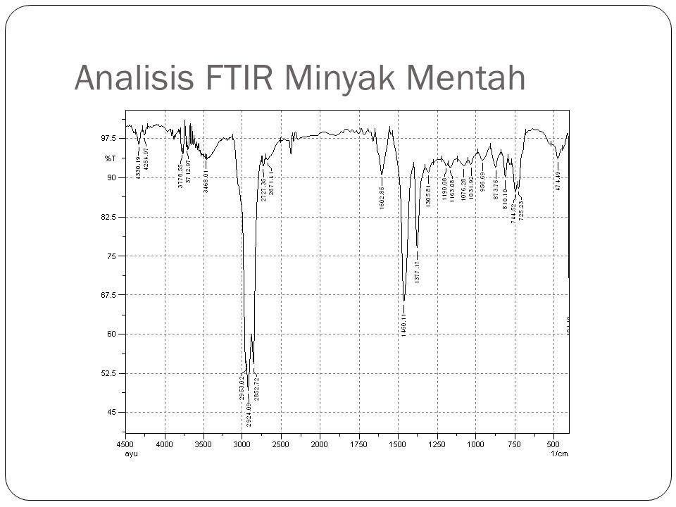 Analisis FTIR Minyak Mentah