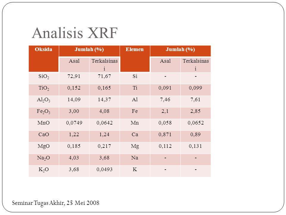 Analisis XRF Seminar Tugas Akhir, 25 Mei 2008 Oksida Jumlah (%) Elemen