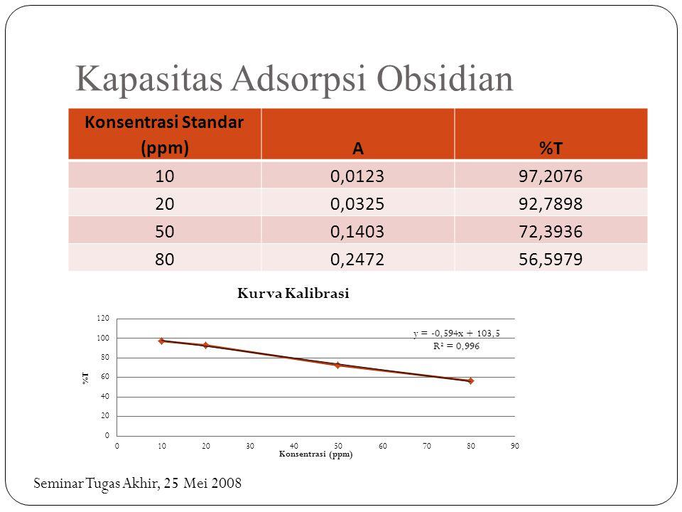 Kapasitas Adsorpsi Obsidian