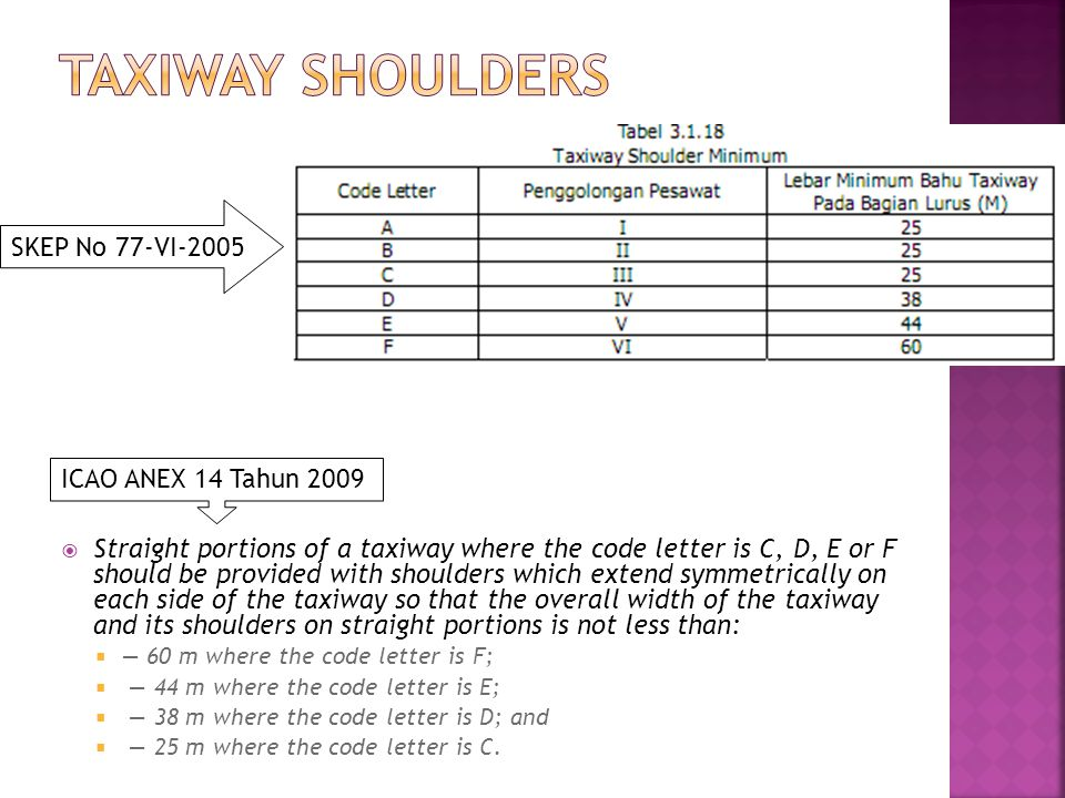 Taxiway Shoulders SKEP No 77-VI-2005 ICAO ANEX 14 Tahun 2009