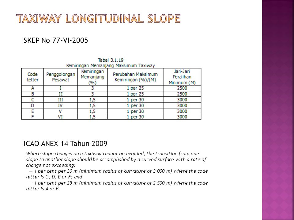 Taxiway Longitudinal Slope