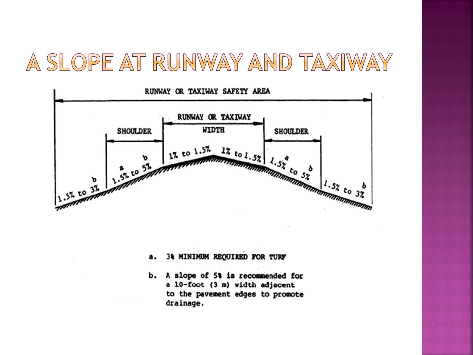 A slope at Runway and Taxiway