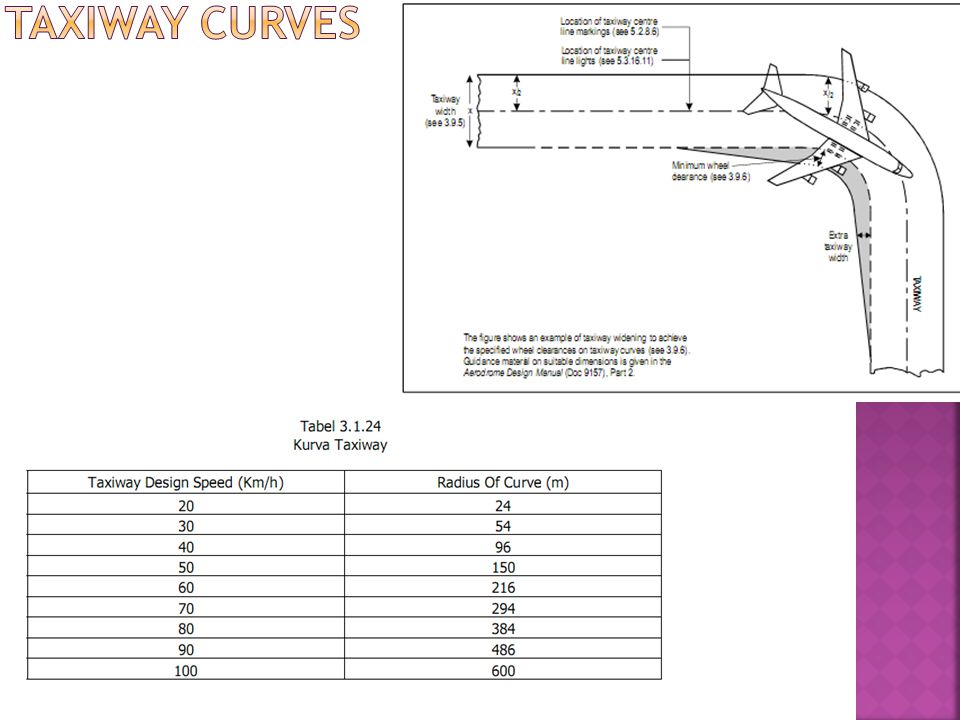 Taxiway Curves