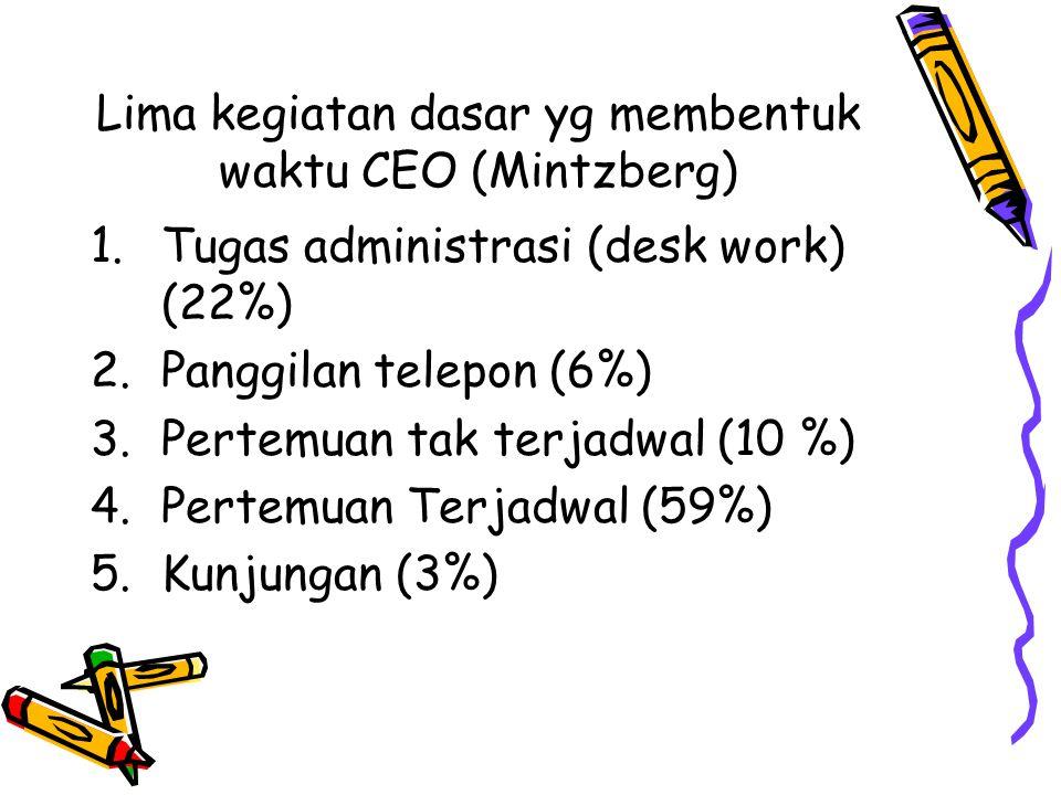 Lima kegiatan dasar yg membentuk waktu CEO (Mintzberg)