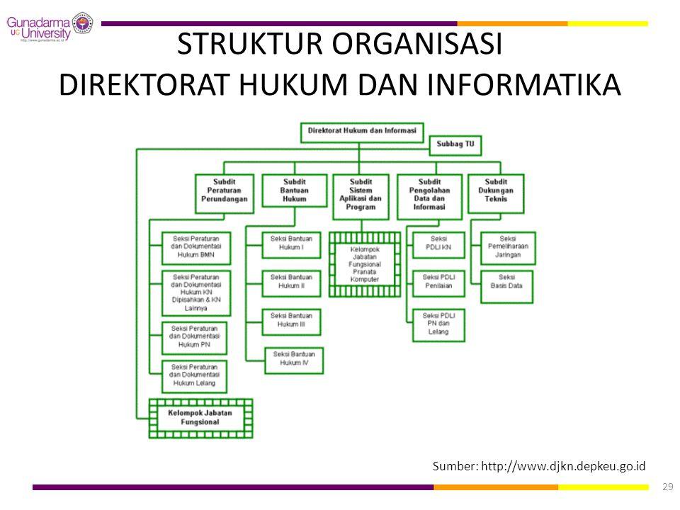 STRUKTUR ORGANISASI DIREKTORAT HUKUM DAN INFORMATIKA