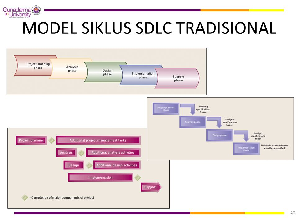MODEL SIKLUS SDLC TRADISIONAL