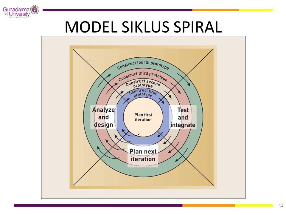 MODEL SIKLUS SPIRAL