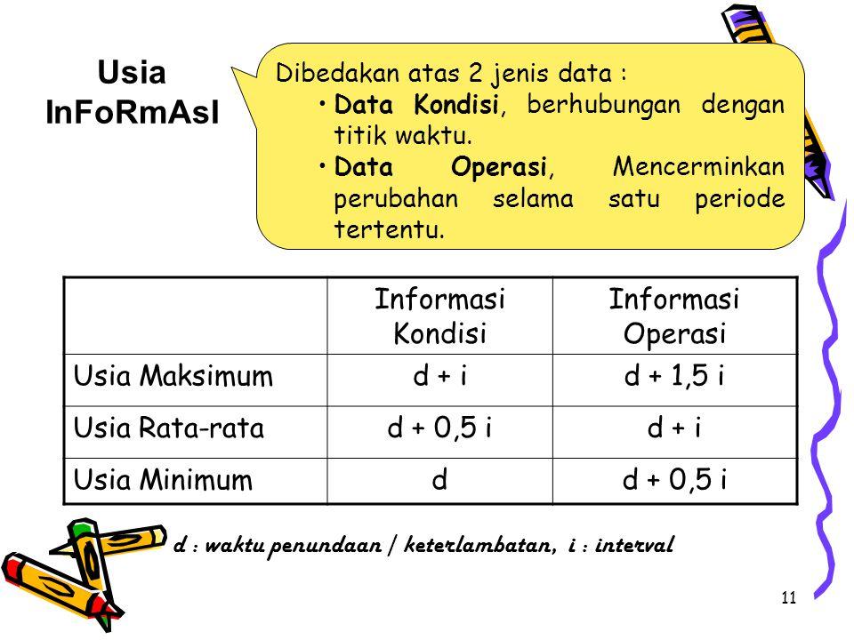Usia InFoRmAsI Informasi Kondisi Informasi Operasi Usia Maksimum d + i