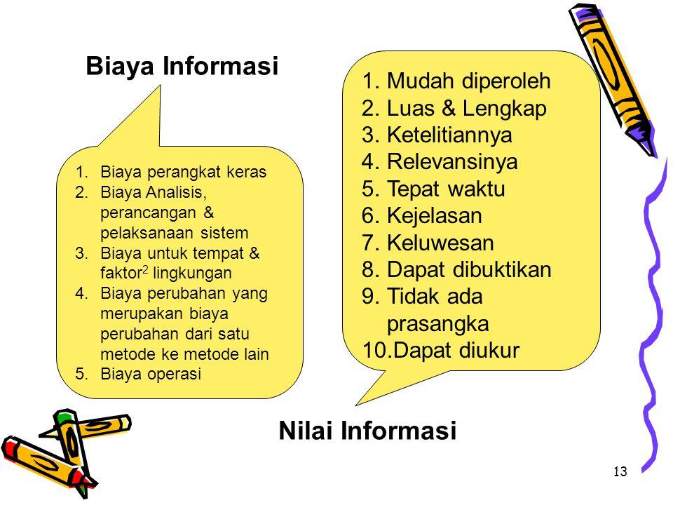 Biaya Informasi Nilai Informasi