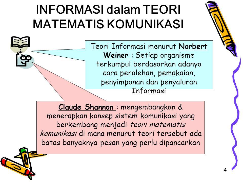 INFORMASI dalam TEORI MATEMATIS KOMUNIKASI
