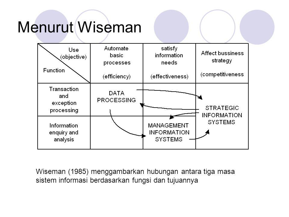 Menurut Wiseman Wiseman (1985) menggambarkan hubungan antara tiga masa sistem informasi berdasarkan fungsi dan tujuannya.