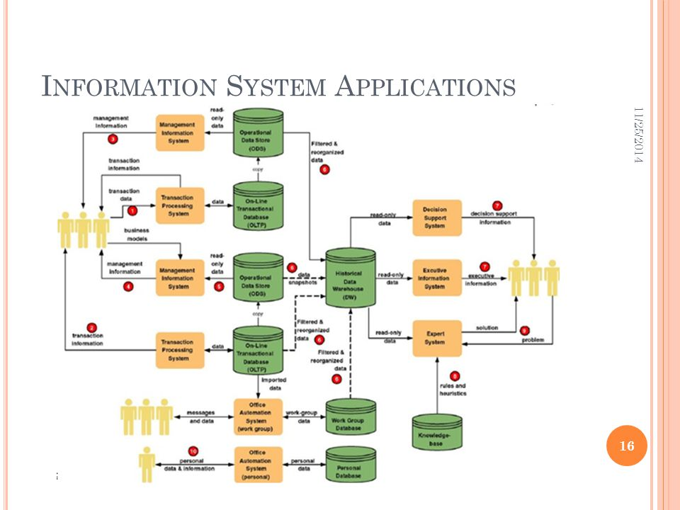 Information System Applications