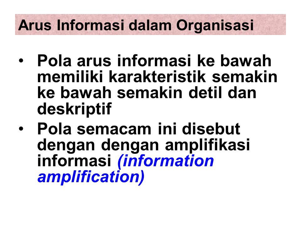 Arus Informasi dalam Organisasi