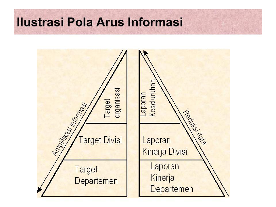 Ilustrasi Pola Arus Informasi