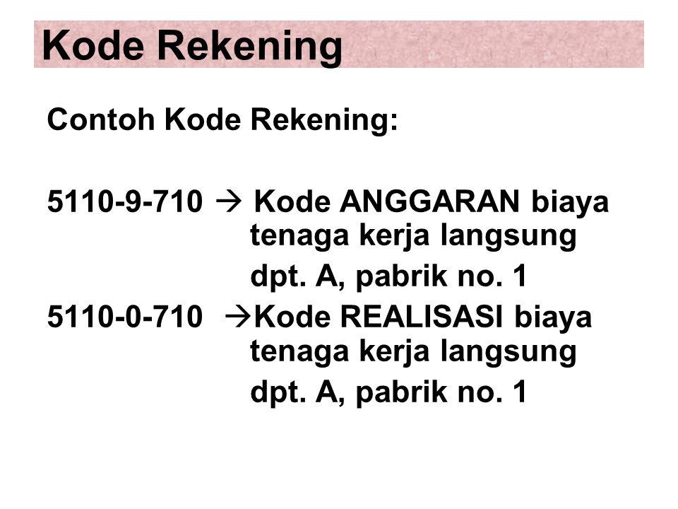 Kode Rekening Contoh Kode Rekening: