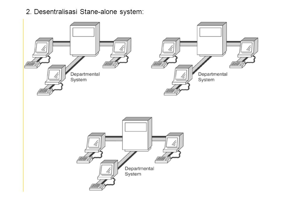 2. Desentralisasi Stane-alone system: