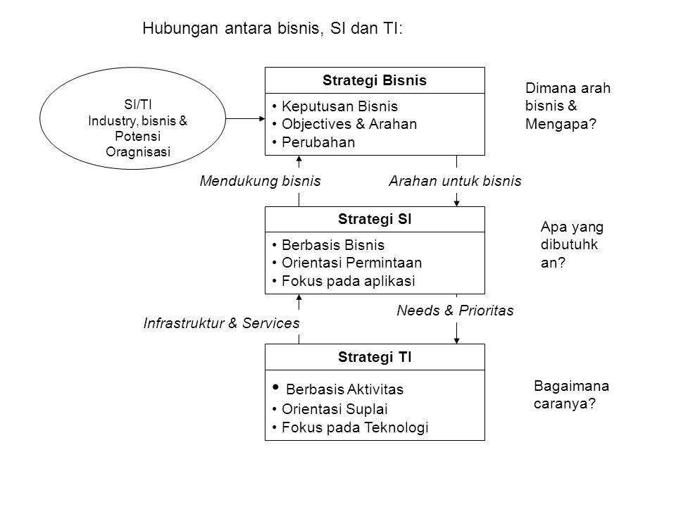 Berbasis Aktivitas Hubungan antara bisnis, SI dan TI: Strategi Bisnis