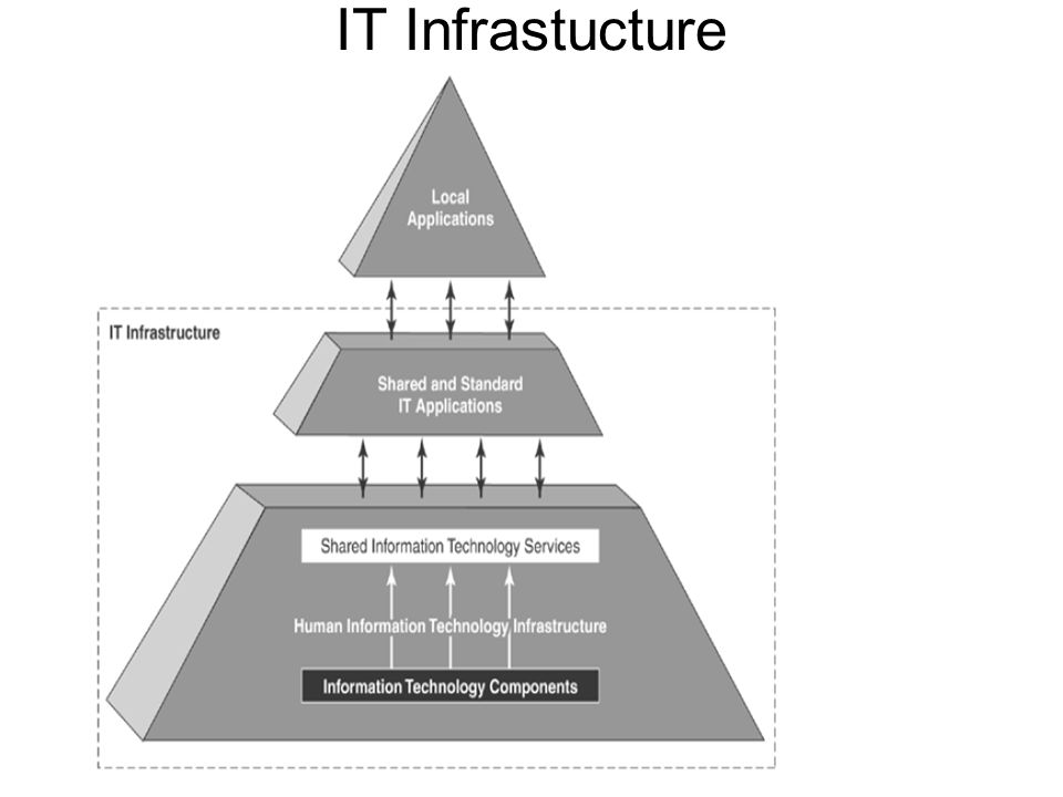 IT Infrastucture