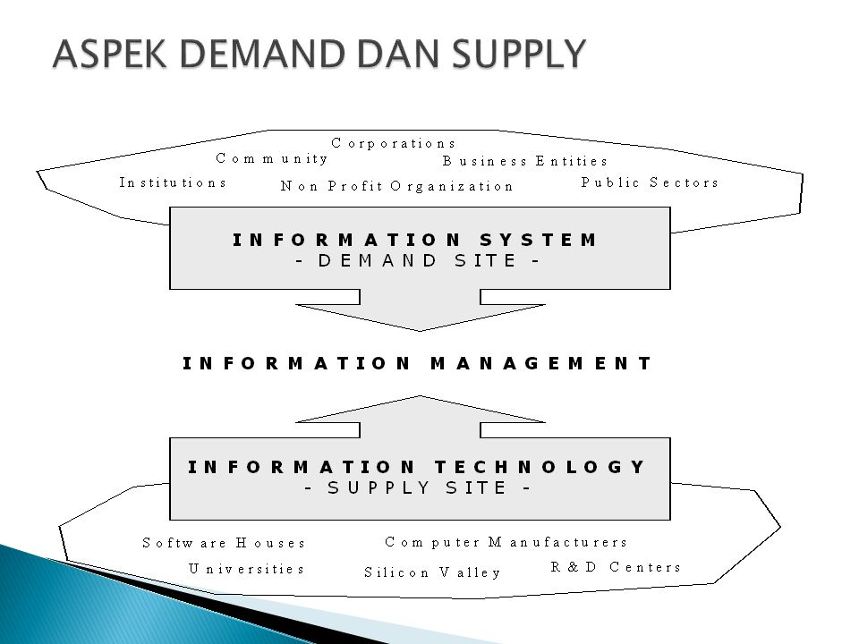 ASPEK DEMAND DAN SUPPLY
