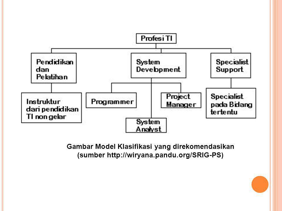Gambar Model Klasifikasi yang direkomendasikan
