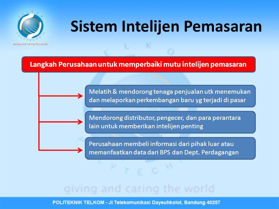 Sistem Intelijen Pemasaran