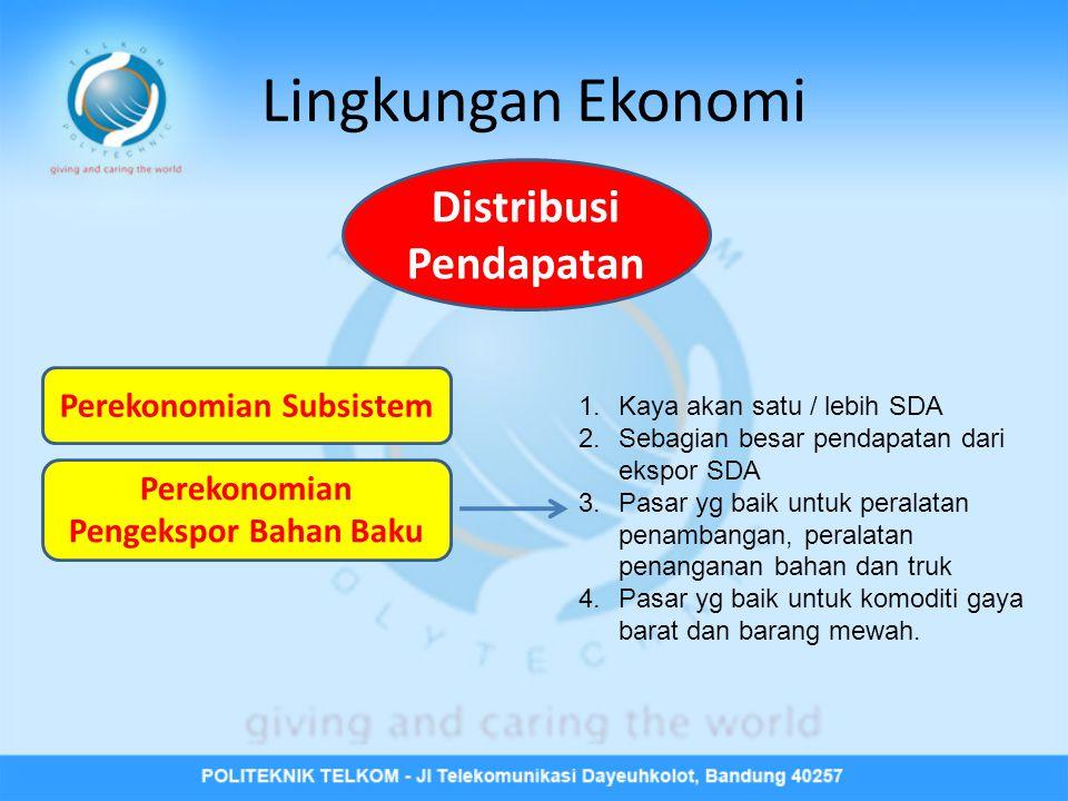 Lingkungan Ekonomi Distribusi Pendapatan Perekonomian Subsistem
